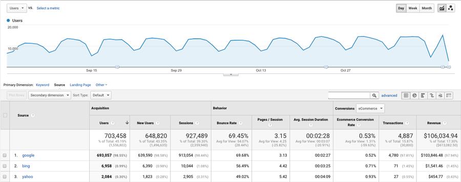 ví dụ báo cao google analytics