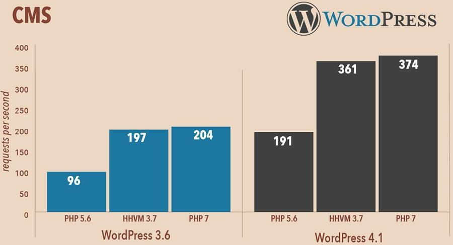 Nâng cấp phiên bản php để tăng tốc wordpress