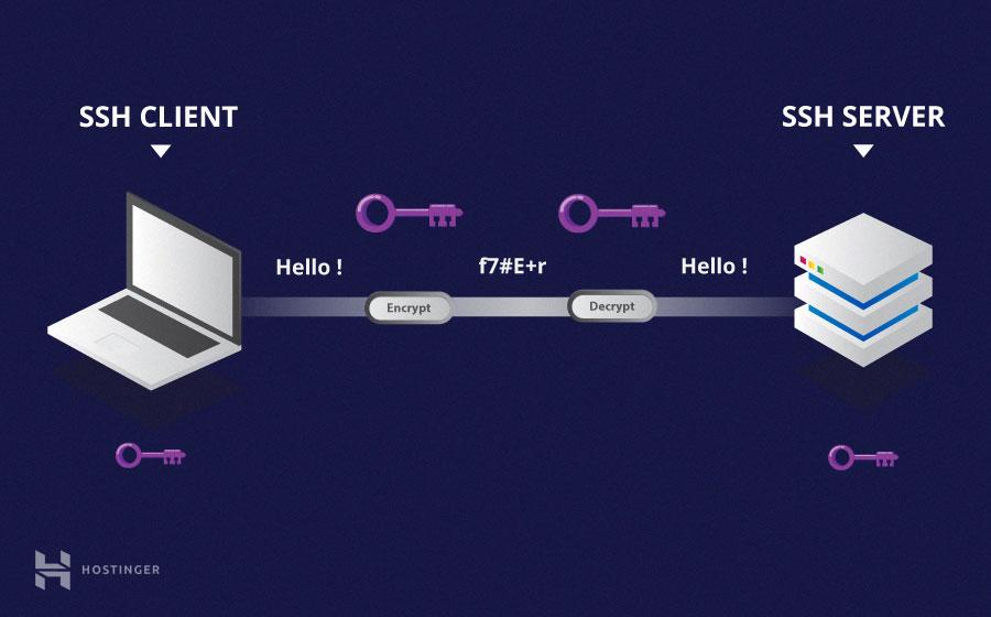 hướng dẫn sử dụng ssh là gì symmetric encryption