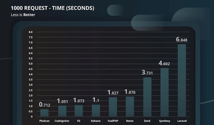 phalcon benchmark thời gian hoàn tất 1000 requests