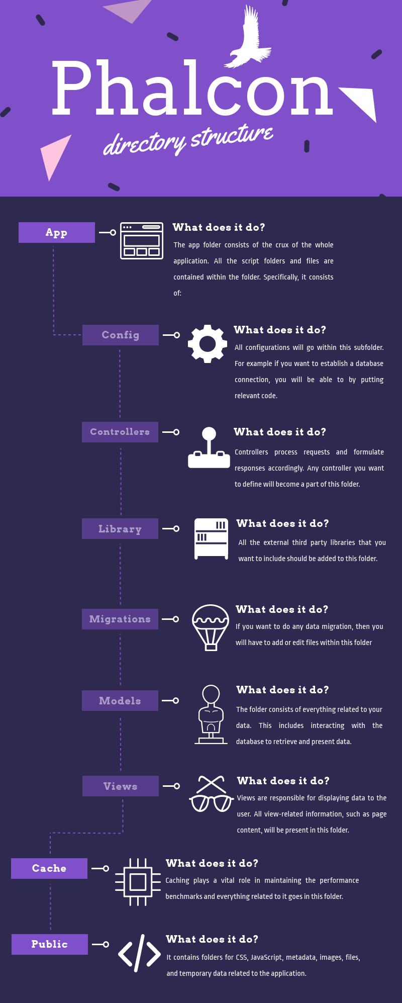 Infographic của cấu trúc thư mục của Phalcon framework