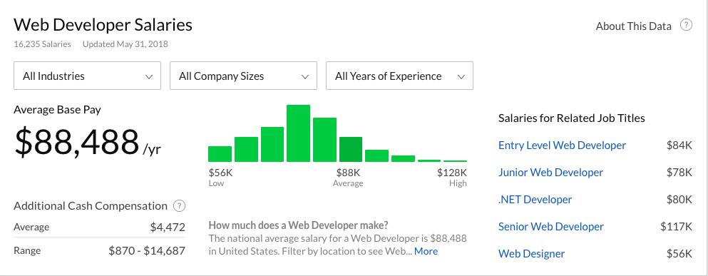 webdev salaries