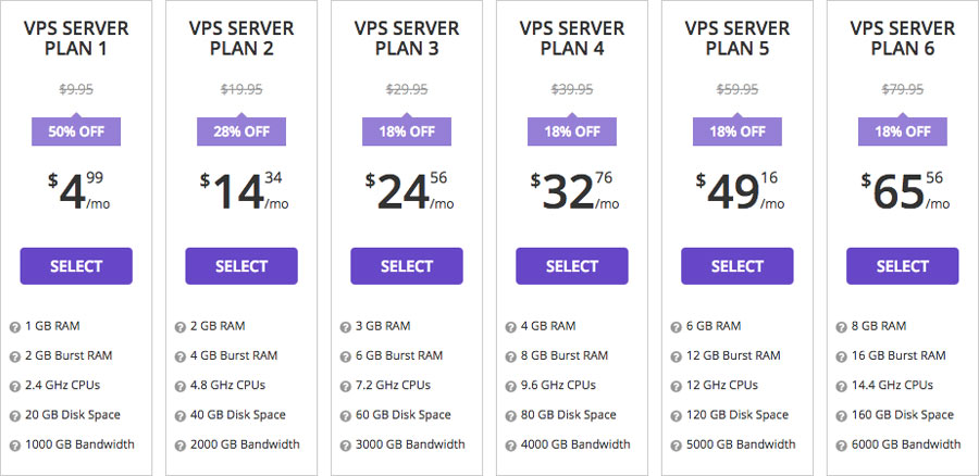 các gói VPS hosting