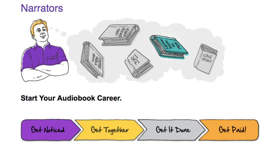 kiếm tiền bằng cách tạo sách nói