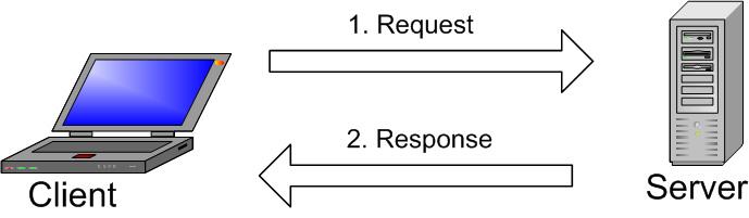 mysql hoạt động như thế nào