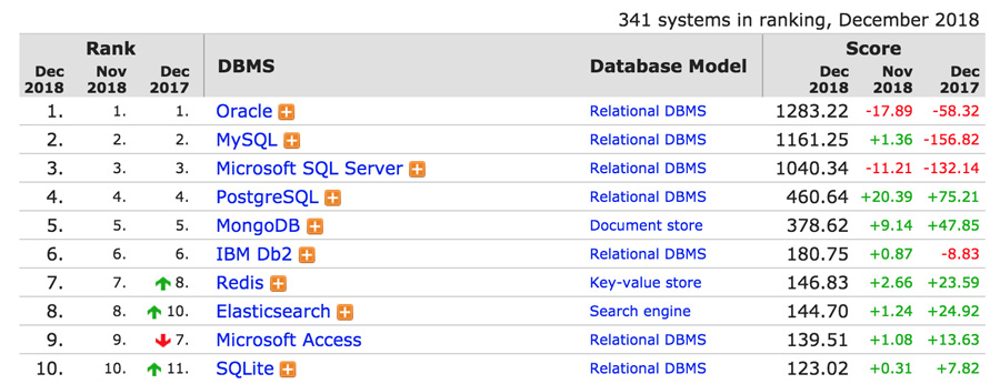 xếp hạng các engine database