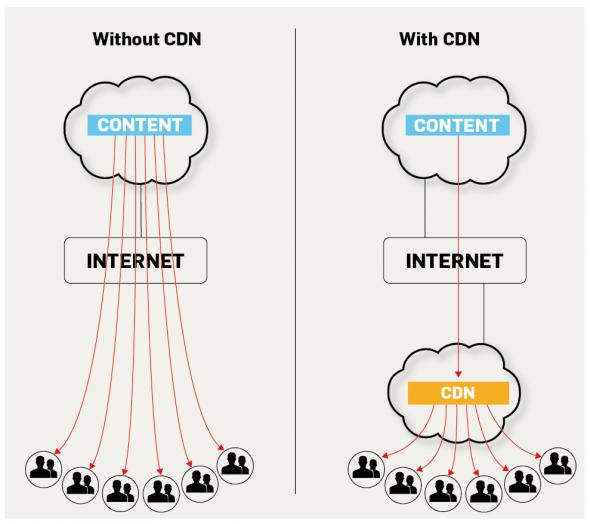 CDN hoạt động như thế nào