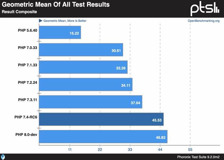 kết quả kiểm tra benchmark php