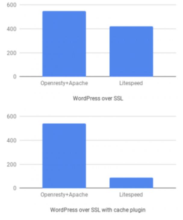 WordPress over SSL khi chạy cache plugin